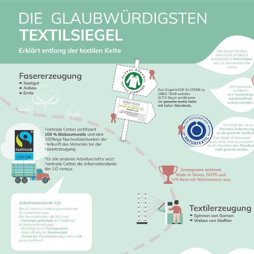 Die wichtigsten Textilsiegel im Überblick – Gastbeitrag: Julian von Fairlier